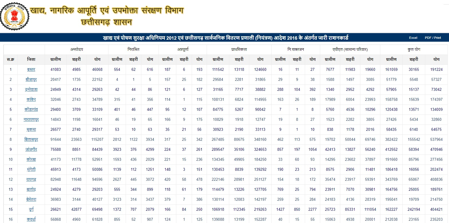 ration card beneficiary full list
